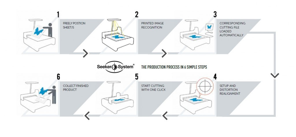Seeker System Ciclo_eng